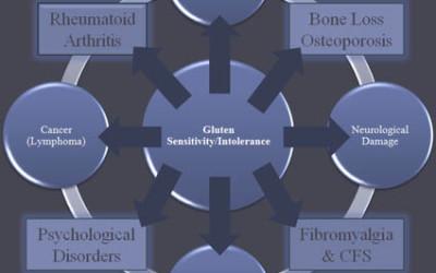 disturbi glutine